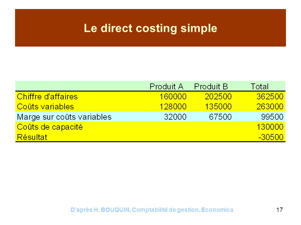 Le direct costing simple