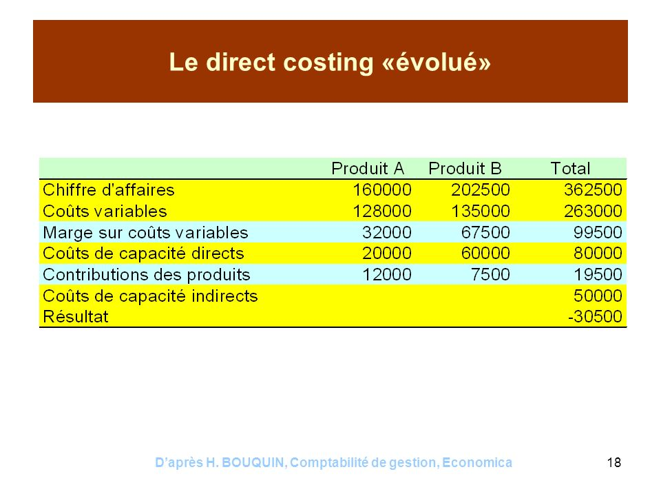 Le direct costing «évolué»