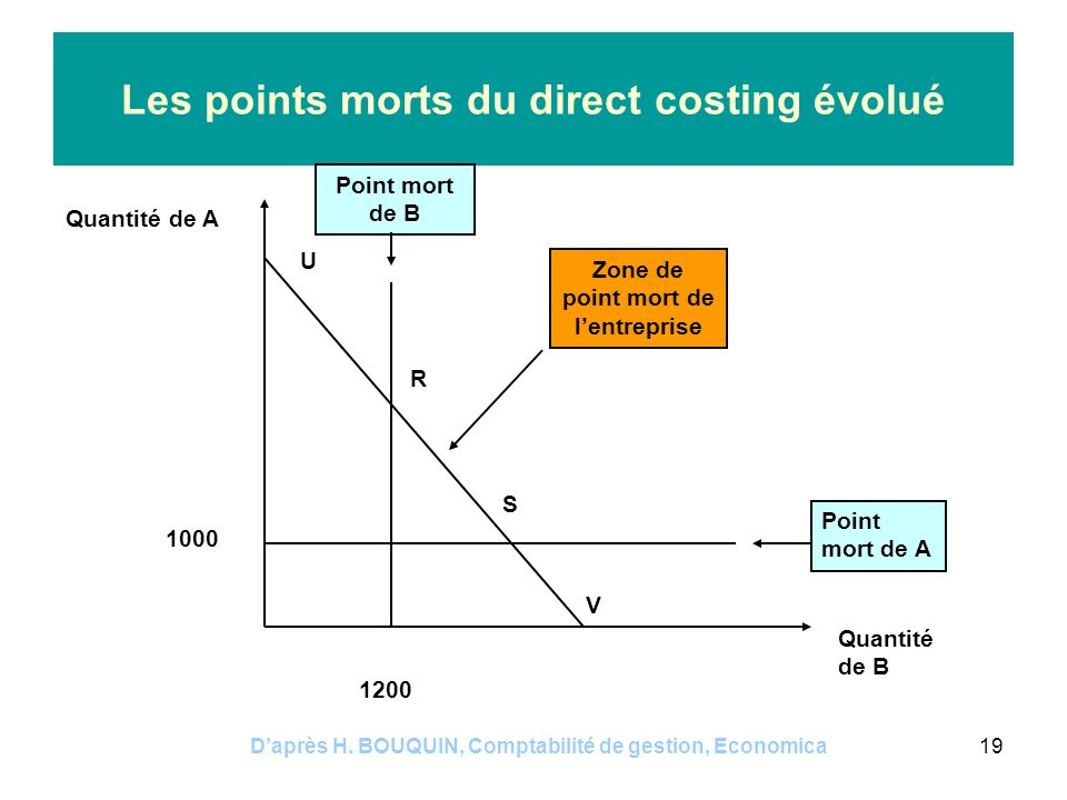 Les points morts du direct costing évolué