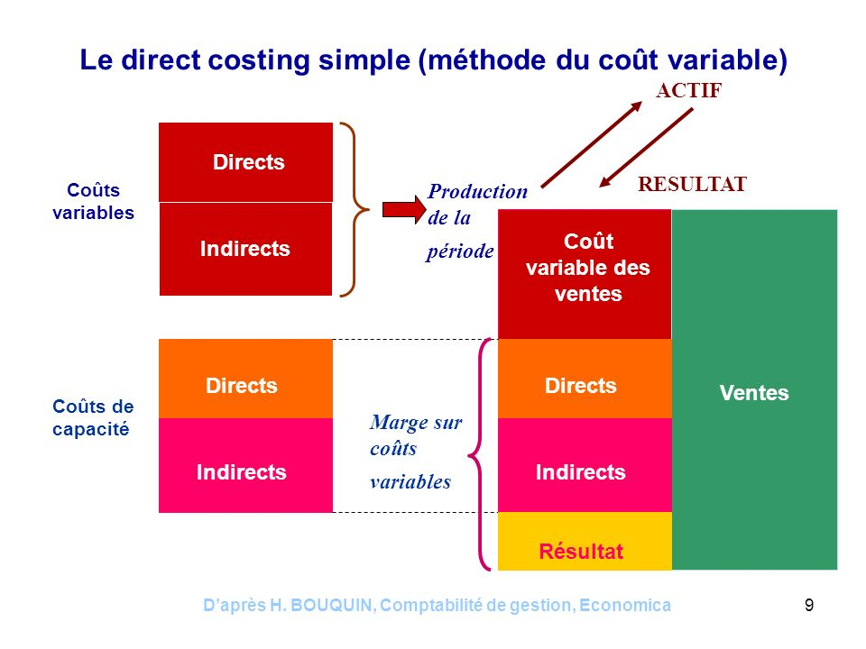 Le direct costing simple (méthode du coût variable)
