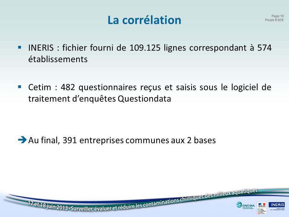 La corrélation INERIS : fichier fourni de 109.125 lignes correspondant à 574 établissements.
