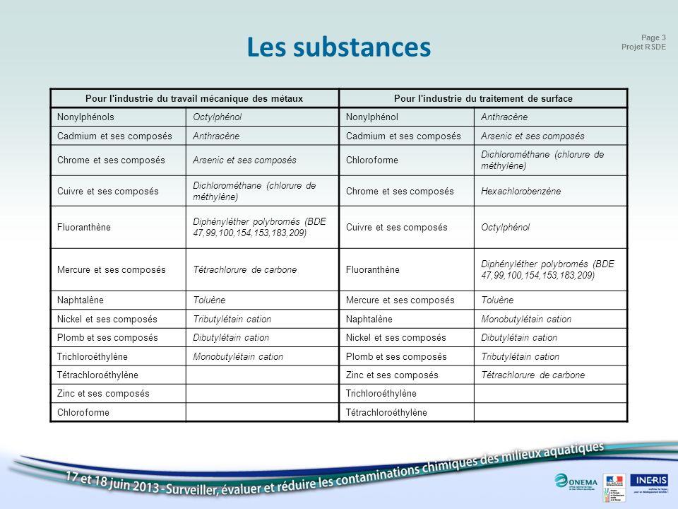 Les substances Pour l industrie du travail mécanique des métaux