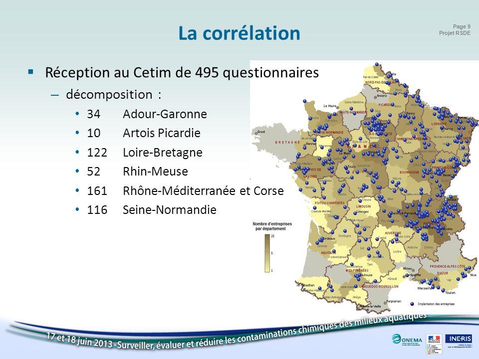 La corrélation Réception au Cetim de 495 questionnaires
