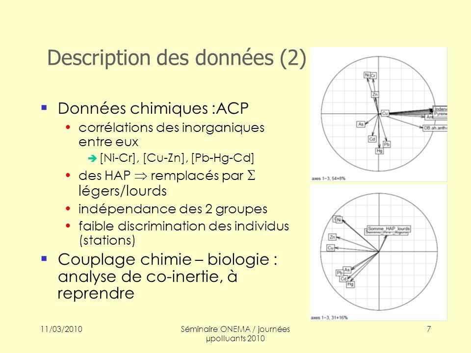Description des données (2)