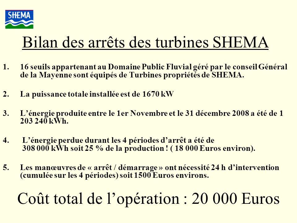 Bilan des arrêts des turbines SHEMA