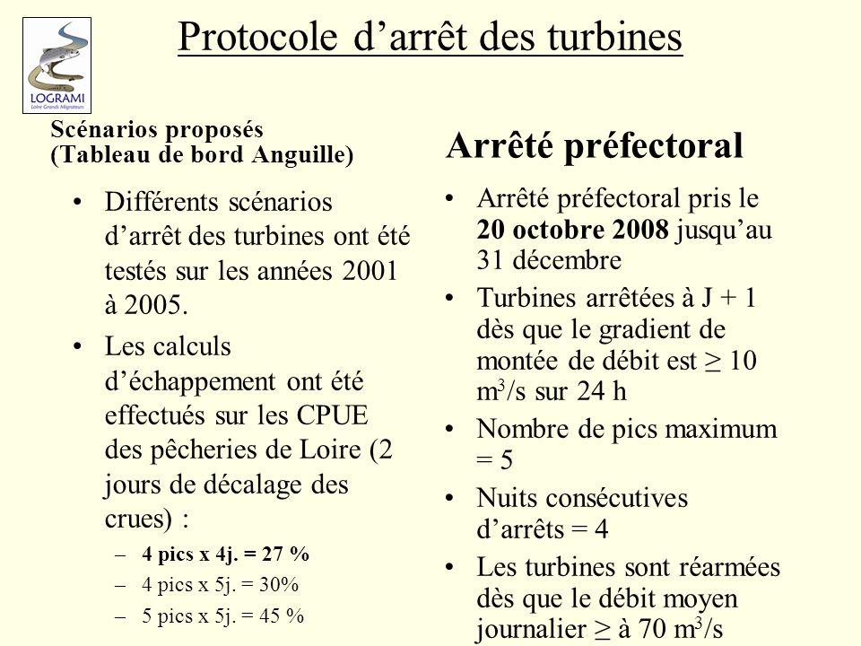 Protocole d'arrêt des turbines
