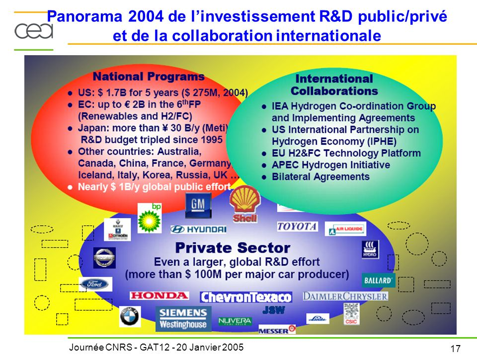Panorama 2004 de l'investissement R&D public/privé et de la collaboration internationale