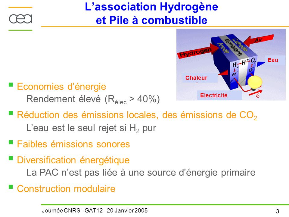 L'association Hydrogène et Pile à combustible
