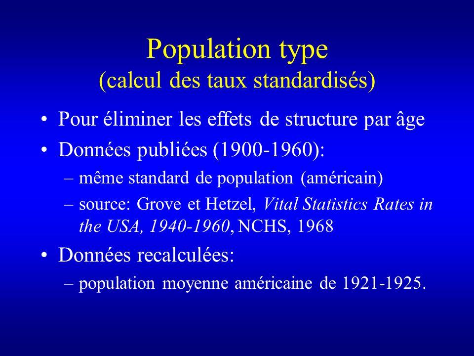 Population type (calcul des taux standardisés)