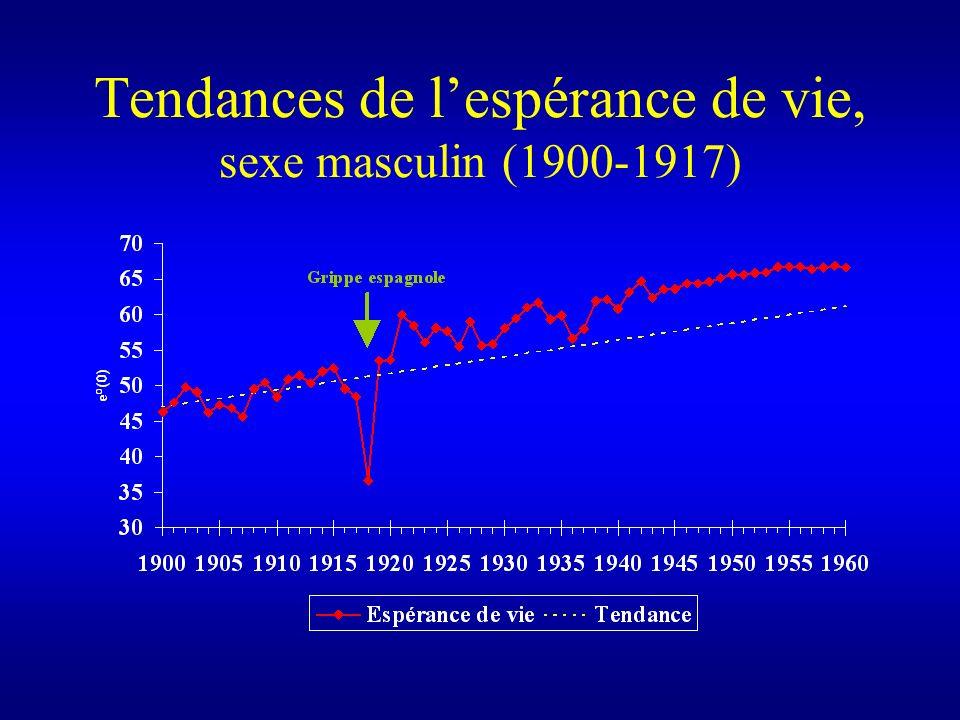 Tendances de l'espérance de vie, sexe masculin (1900-1917)
