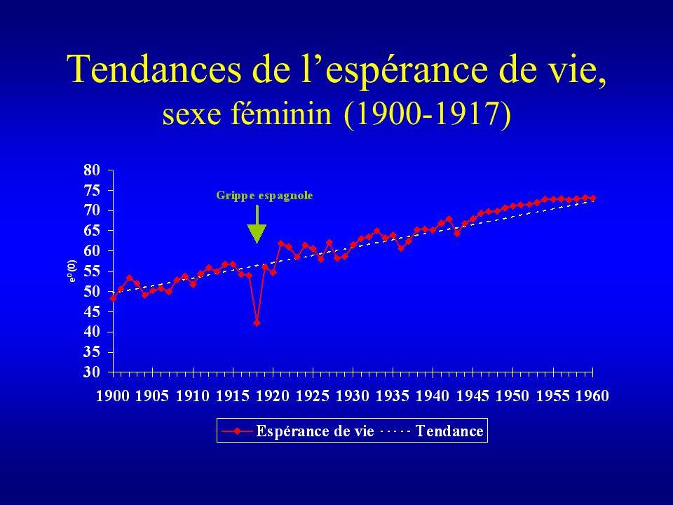 Tendances de l'espérance de vie, sexe féminin (1900-1917)
