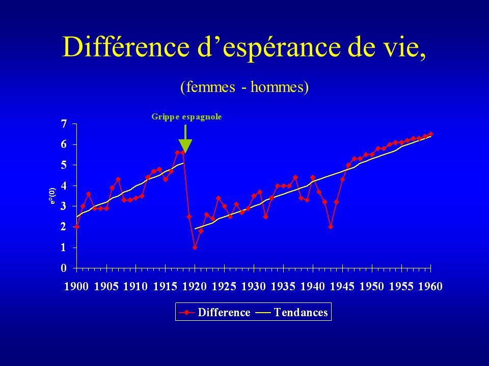 Différence d'espérance de vie, (femmes - hommes)