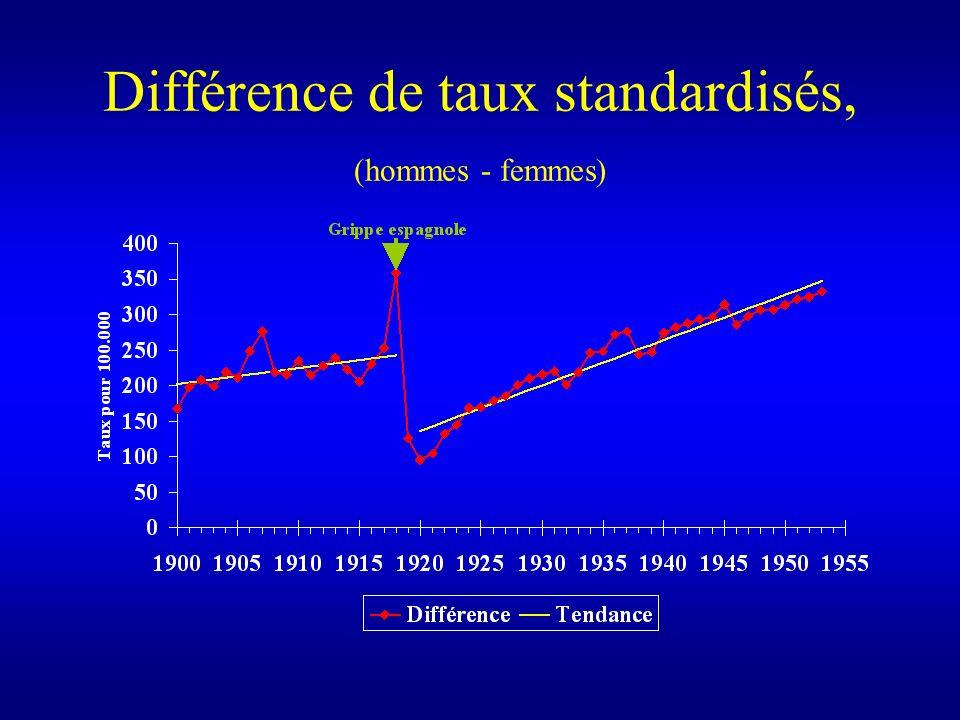 Différence de taux standardisés, (hommes - femmes)