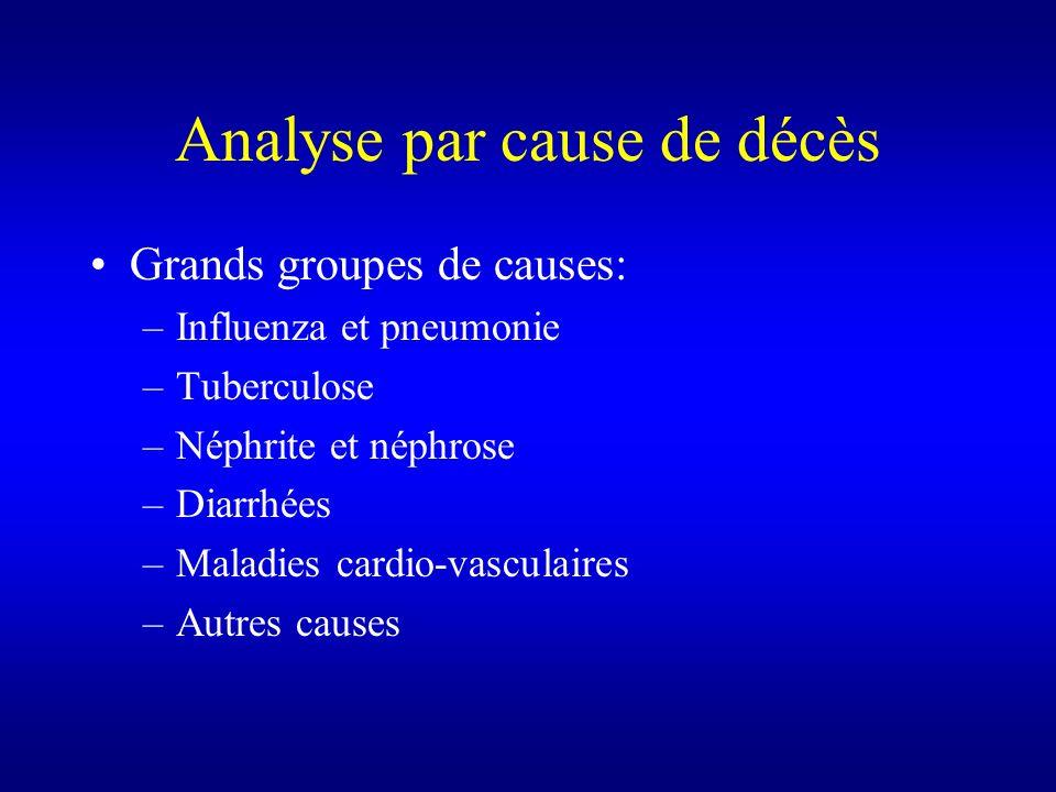 Analyse par cause de décès