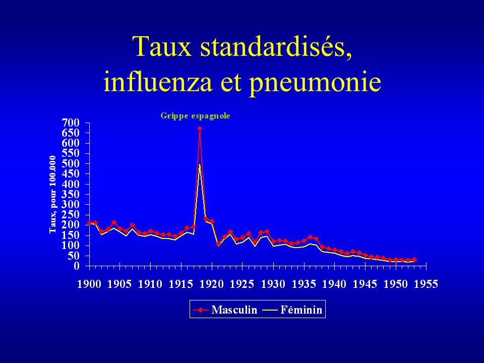 Taux standardisés, influenza et pneumonie