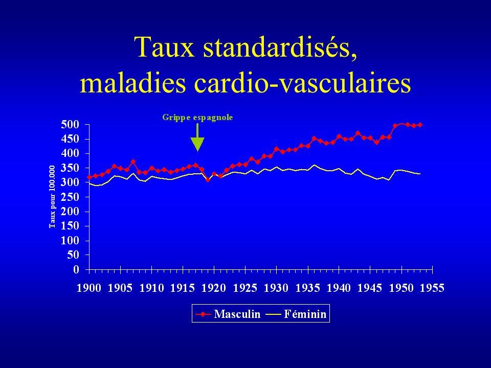 Taux standardisés, maladies cardio-vasculaires