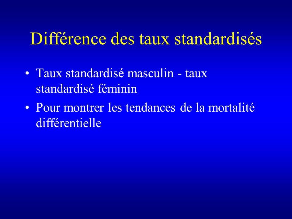Différence des taux standardisés