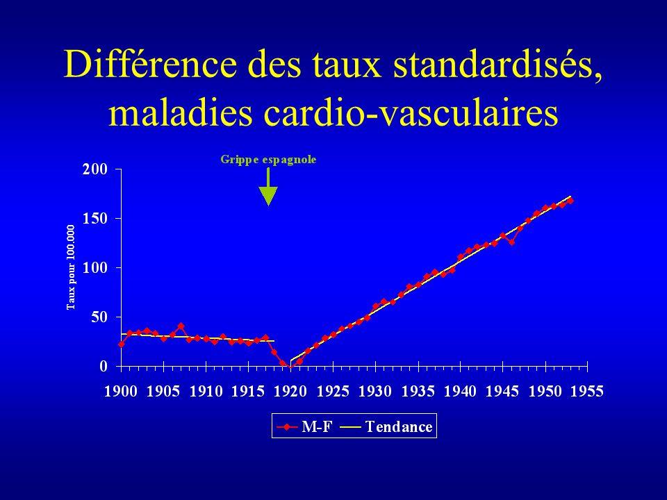 Différence des taux standardisés, maladies cardio-vasculaires