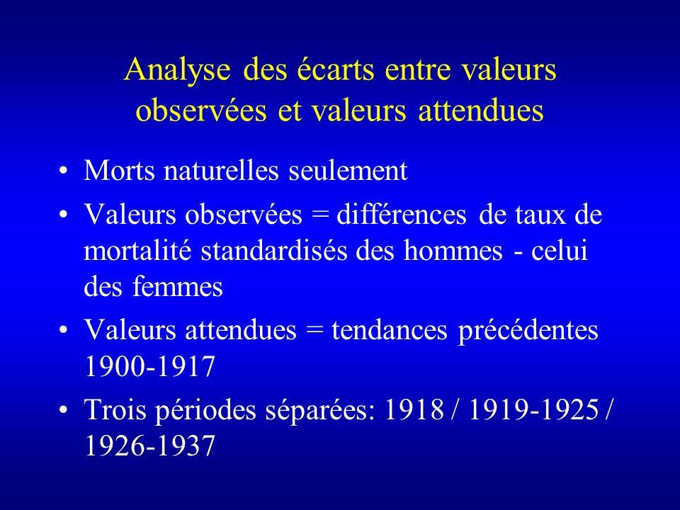 Analyse des écarts entre valeurs observées et valeurs attendues