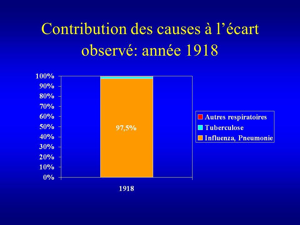 Contribution des causes à l'écart observé: année 1918
