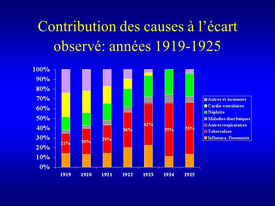 Contribution des causes à l'écart observé: années 1919-1925
