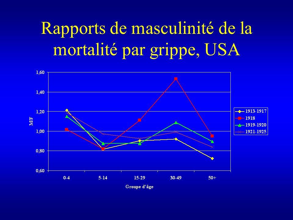 Rapports de masculinité de la mortalité par grippe, USA