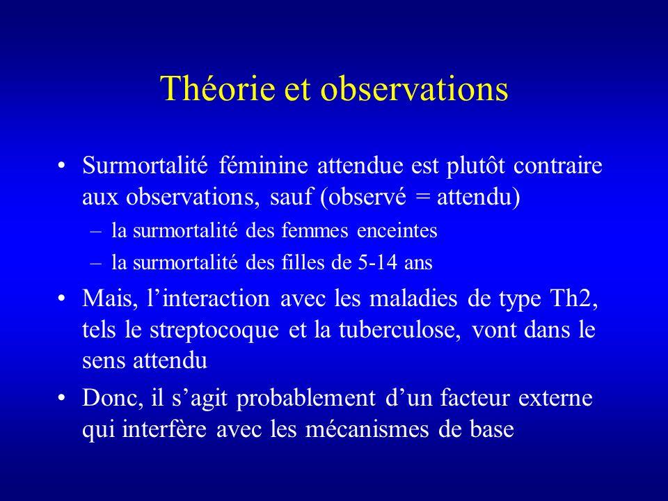 Théorie et observations