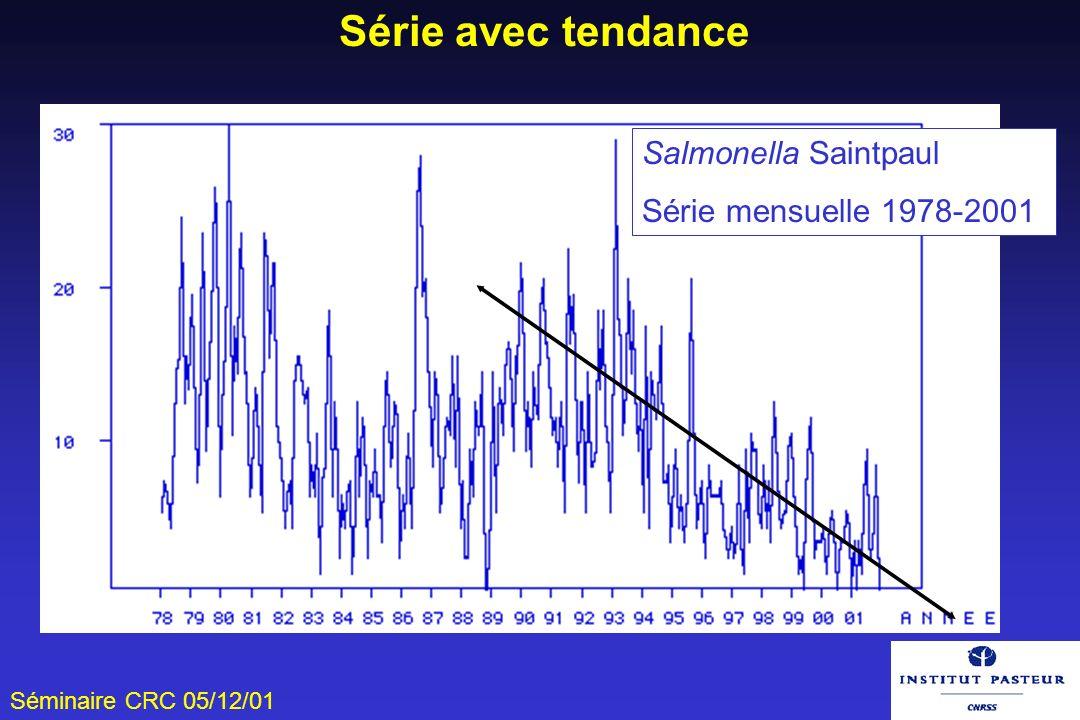 Série avec tendance Salmonella Saintpaul Série mensuelle 1978-2001