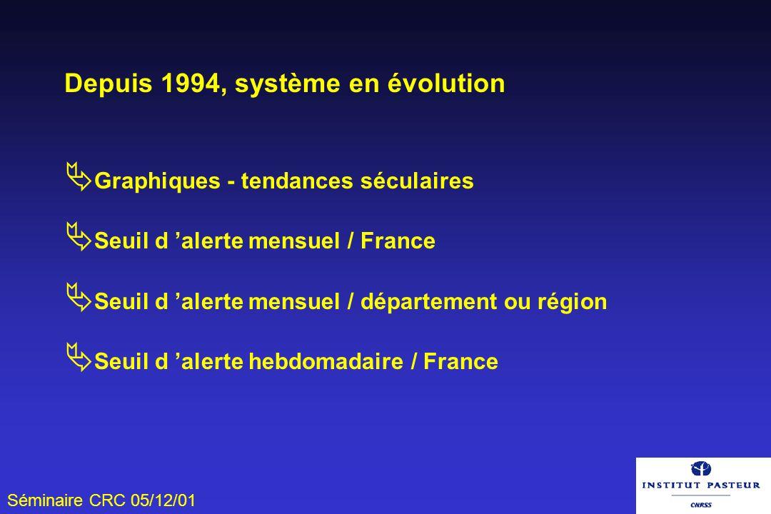Depuis 1994, système en évolution