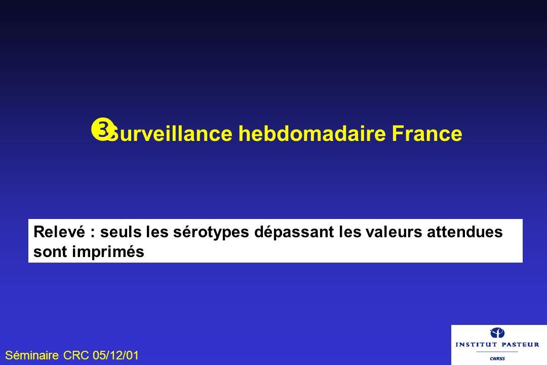 Surveillance hebdomadaire France