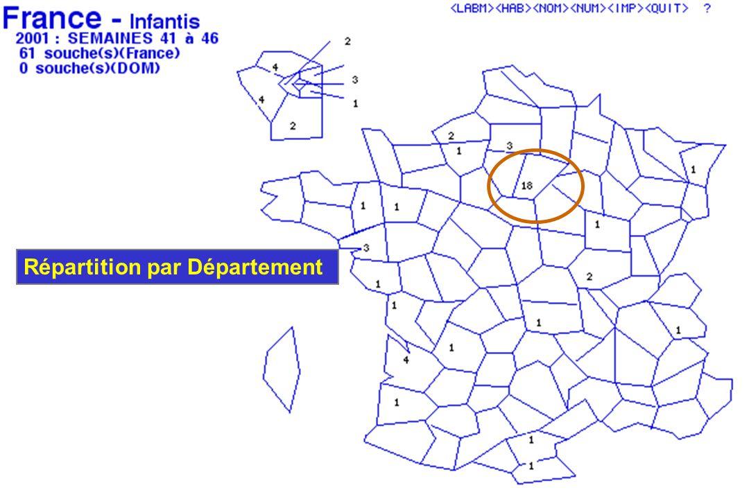 Répartition par Département
