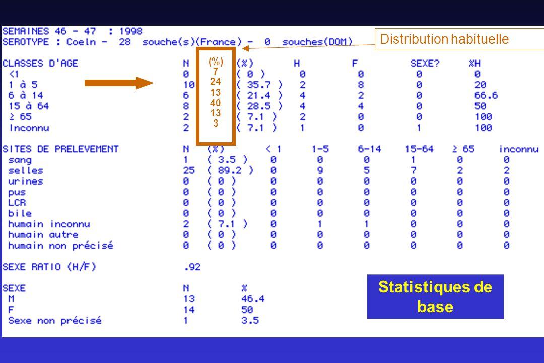 (%) 7 24 13 40 3 Distribution habituelle Statistiques de base