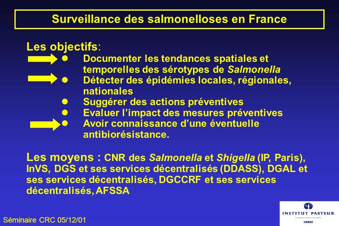 Surveillance des salmonelloses en France
