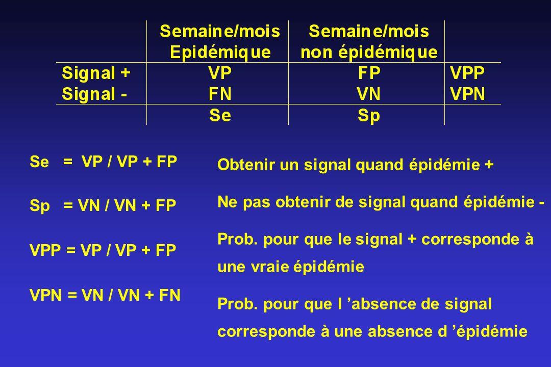 Se = VP / VP + FP Sp = VN / VN + FP. VPP = VP / VP + FP. VPN = VN / VN + FN. Obtenir un signal quand épidémie +