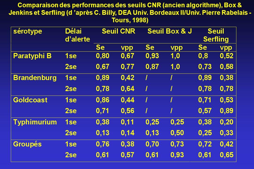 Comparaison des performances des seuils CNR (ancien algorithme), Box & Jenkins et Serfling (d 'après C.