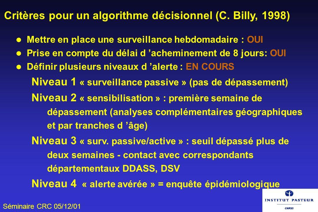 Critères pour un algorithme décisionnel (C. Billy, 1998)