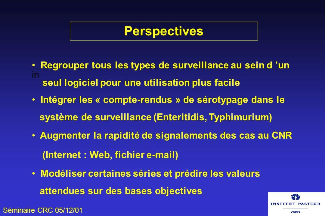 Perspectives Regrouper tous les types de surveillance au sein d 'un