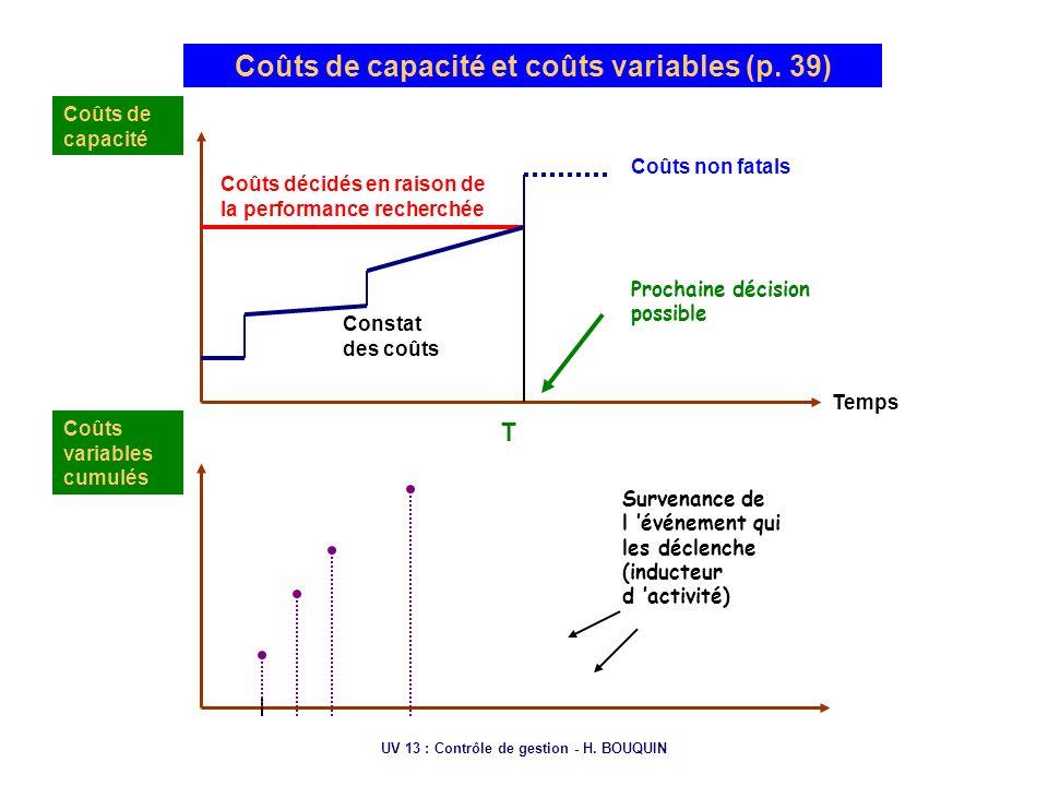 Coûts de capacité et coûts variables (p. 39)