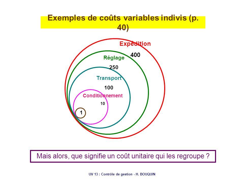 Exemples de coûts variables indivis (p. 40)