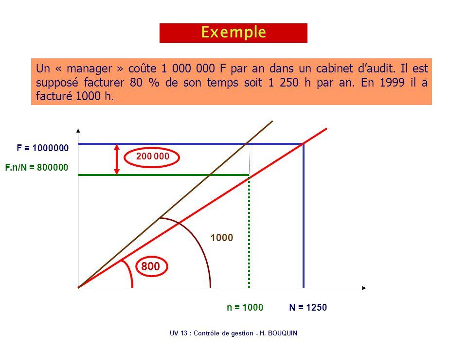 UV 13 : Contrôle de gestion - H. BOUQUIN