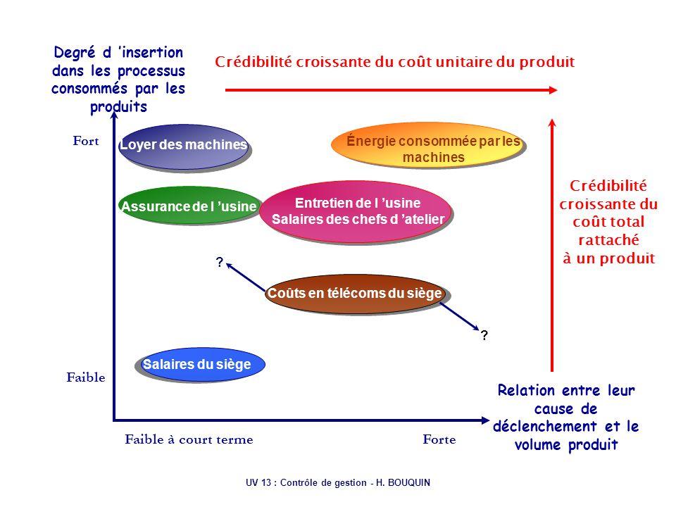 Degré d 'insertion dans les processus consommés par les produits