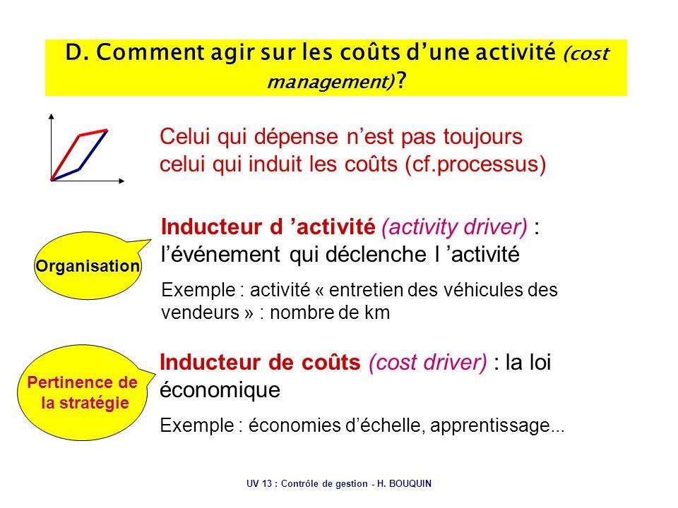 D. Comment agir sur les coûts d'une activité (cost management)