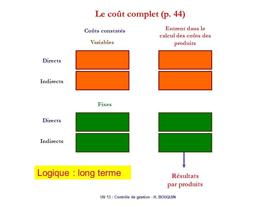Le coût complet (p. 44) Logique : long terme Résultats par produits