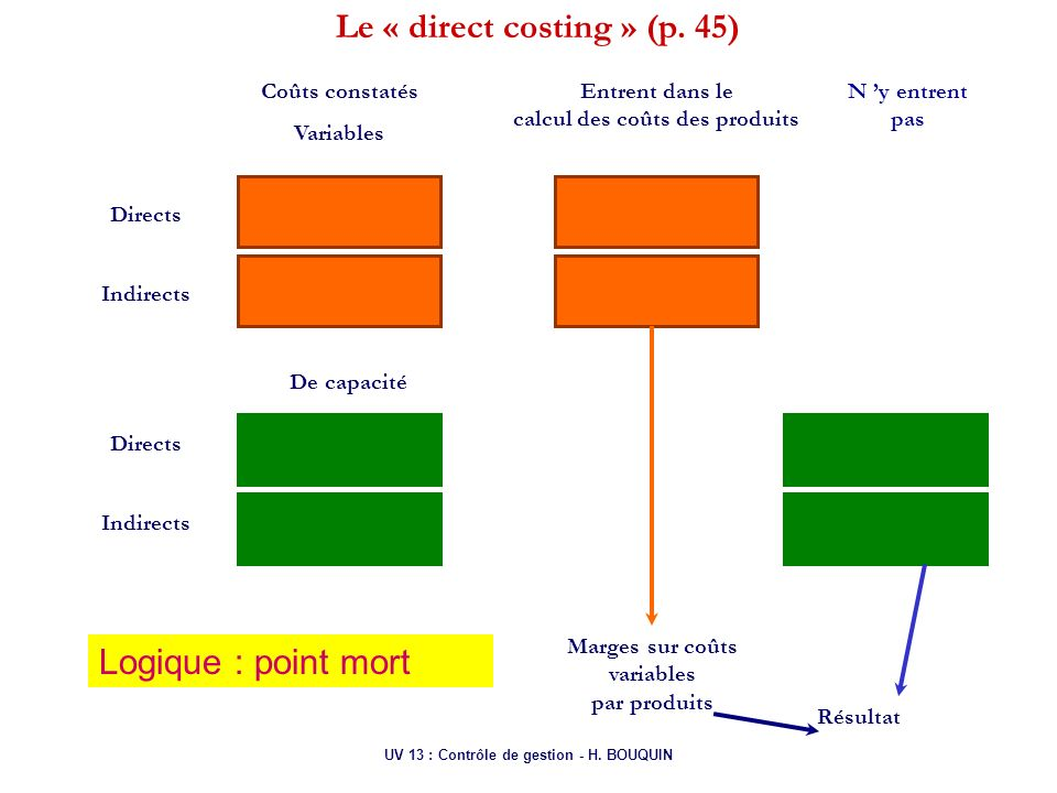 Le « direct costing » (p. 45)