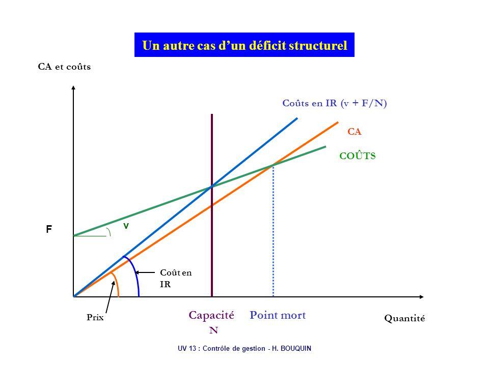 Un autre cas d'un déficit structurel