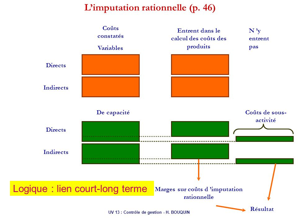 L'imputation rationnelle (p. 46)