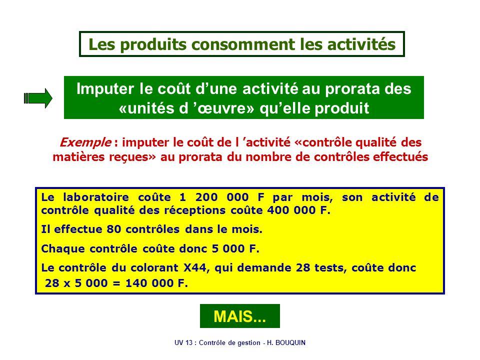 Les produits consomment les activités