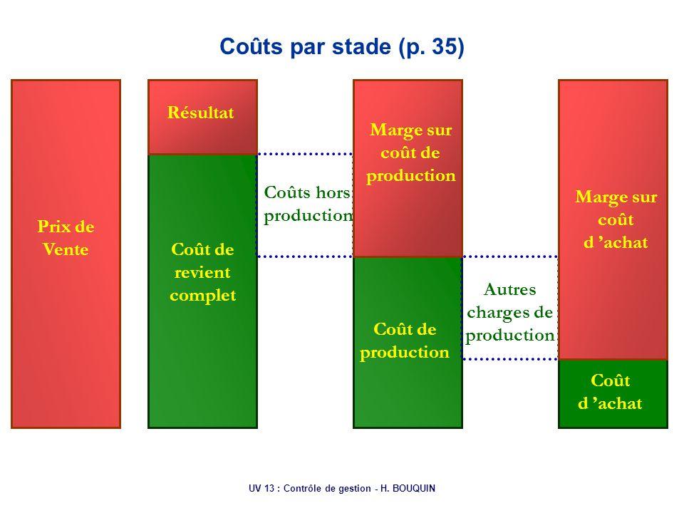 Coûts par stade (p. 35) Résultat Marge sur coût de production