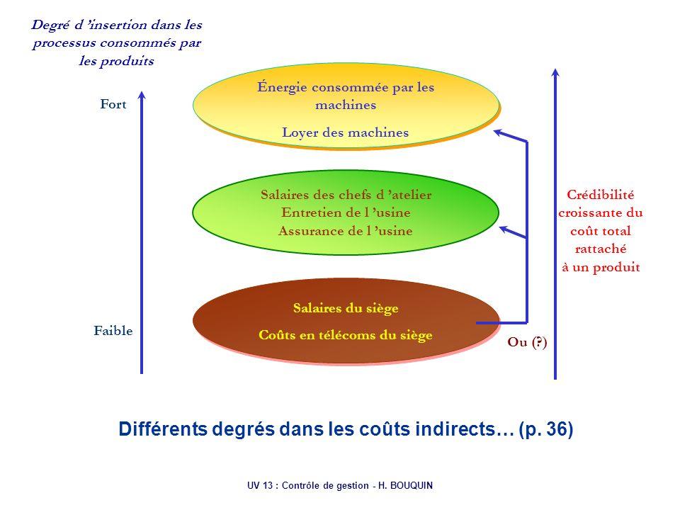 Différents degrés dans les coûts indirects… (p. 36)