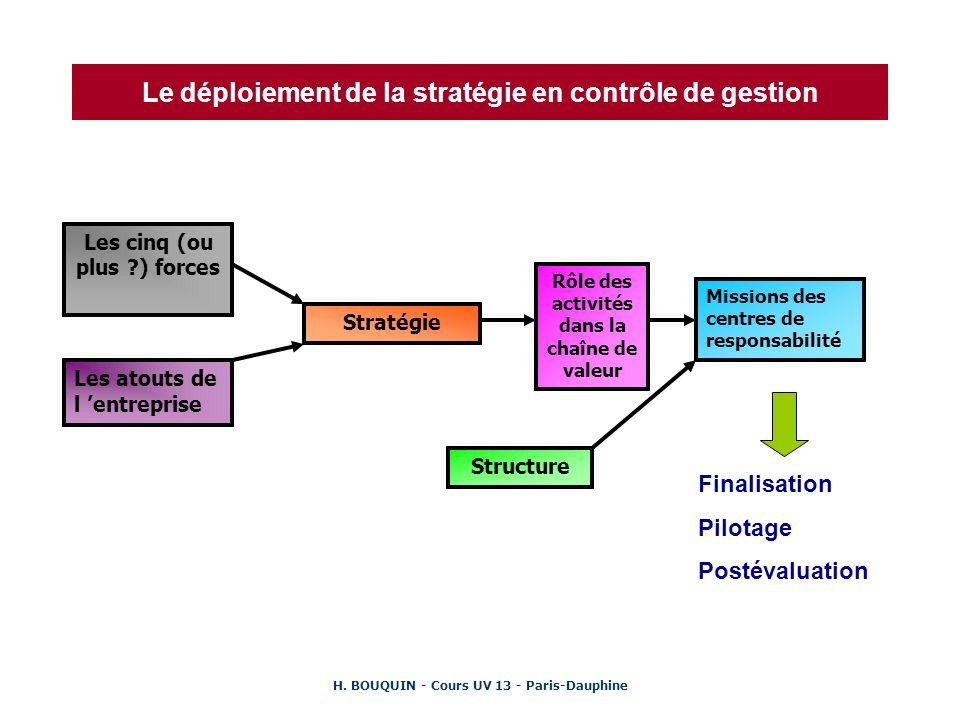 Le déploiement de la stratégie en contrôle de gestion